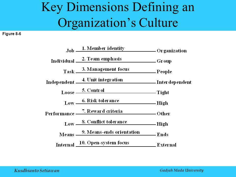 Kusdhianto Setiawan Figure 8-6 Key Dimensions Defining an Organization's Culture Gadjah Mada University
