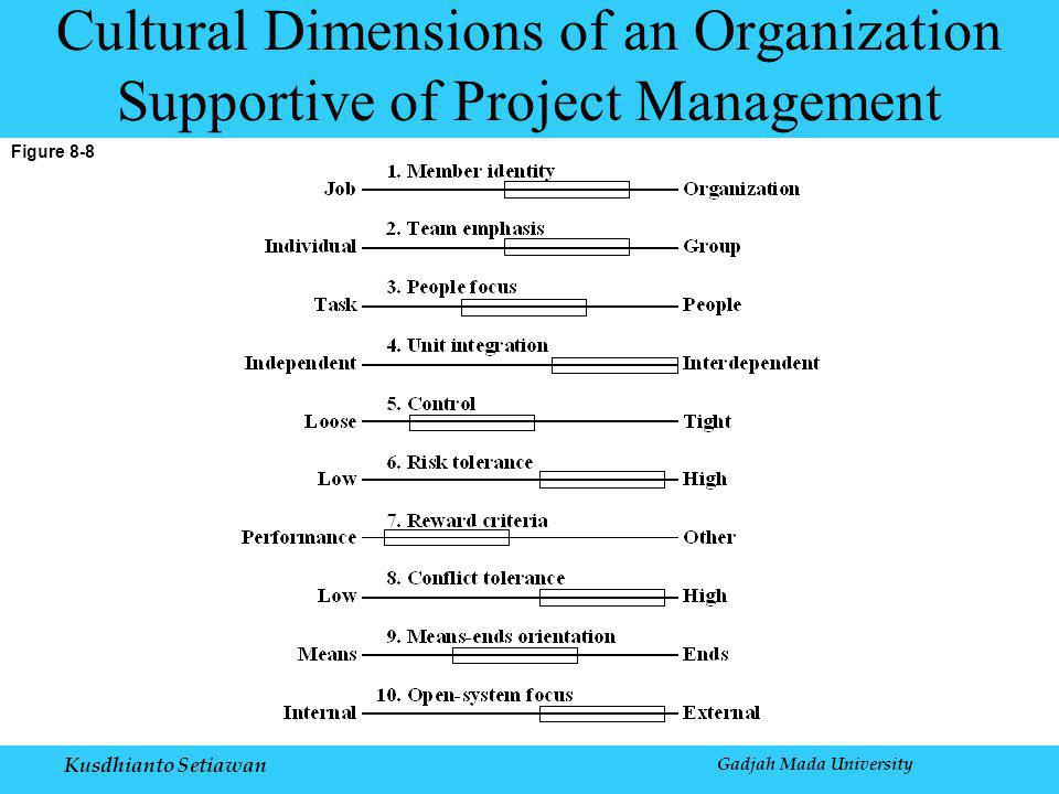 Kusdhianto Setiawan Figure 8-8 Cultural Dimensions of an Organization Supportive of Project Management Gadjah Mada University