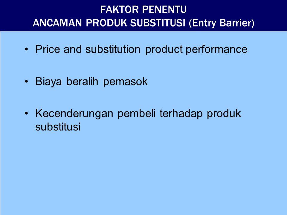 FAKTOR PENENTU ANCAMAN PRODUK SUBSTITUSI (Entry Barrier) Price and substitution product performance Biaya beralih pemasok Kecenderungan pembeli terhadap produk substitusi