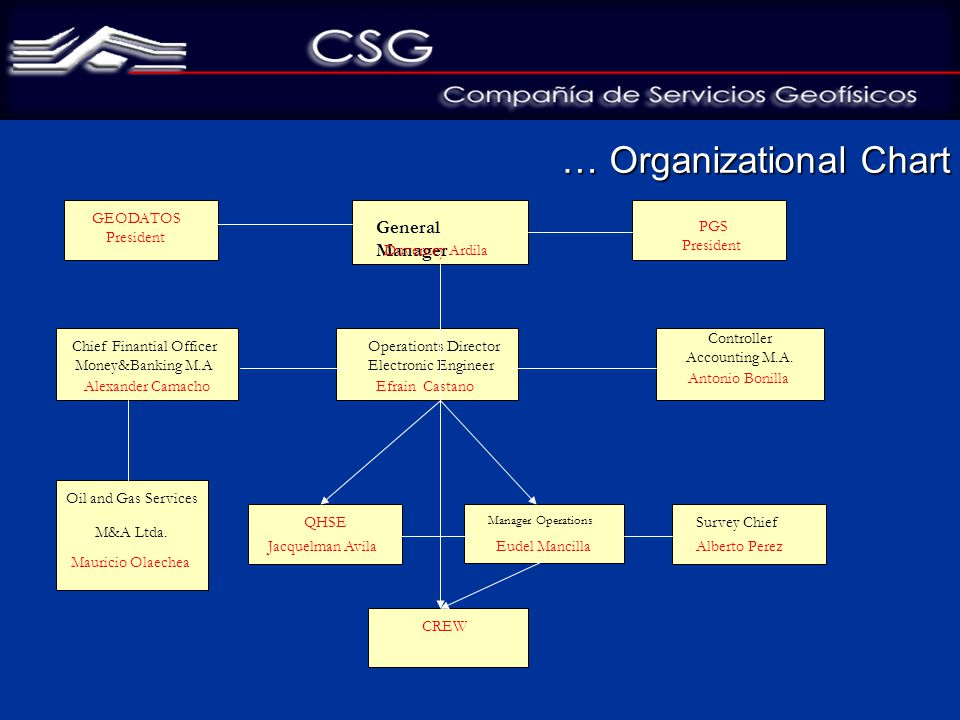 … Organizational Chart General Manager Duverney Ardila Chief Finantial Officer Money&Banking M.A Alexander Camacho Operationts Director Electronic Engineer Efrain Castano Controller Accounting M.A.
