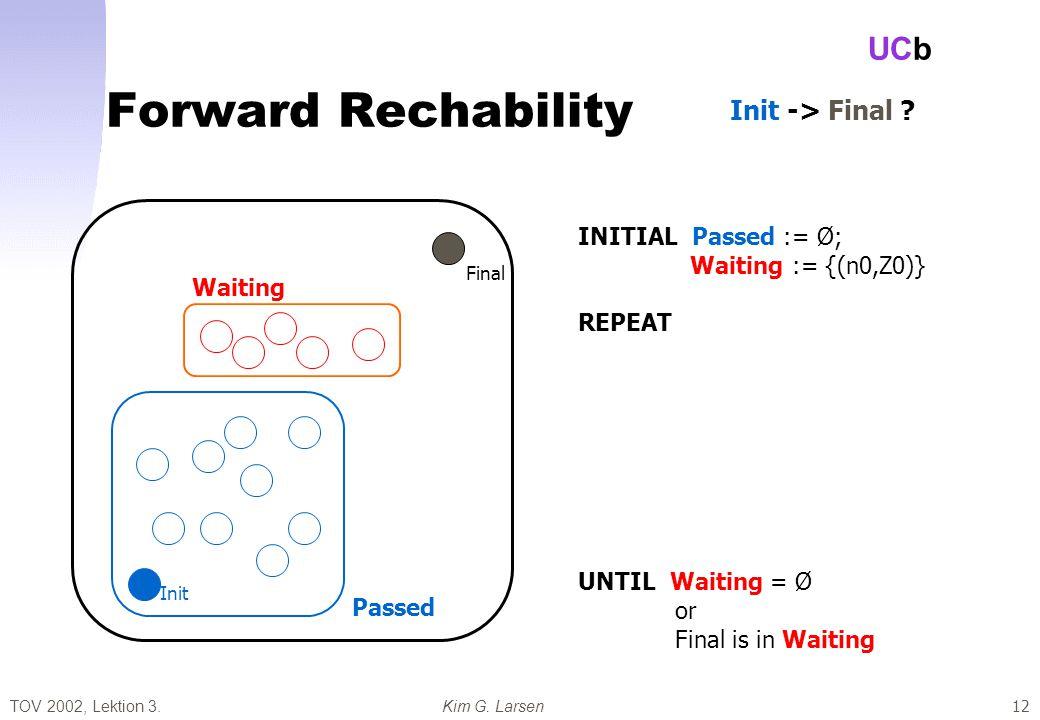 TOV 2002, Lektion 3.Kim G. Larsen UCb 12 Forward Rechability Passed Waiting Final Init INITIAL Passed := Ø; Waiting := {(n0,Z0)} REPEAT - pick (n,Z) i