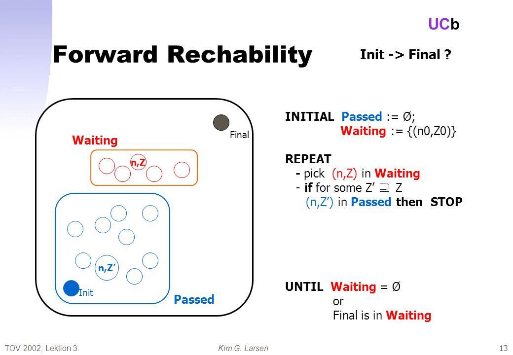 TOV 2002, Lektion 3.Kim G. Larsen UCb 13 Forward Rechability Passed Waiting Final Init n,Z INITIAL Passed := Ø; Waiting := {(n0,Z0)} REPEAT - pick (n,