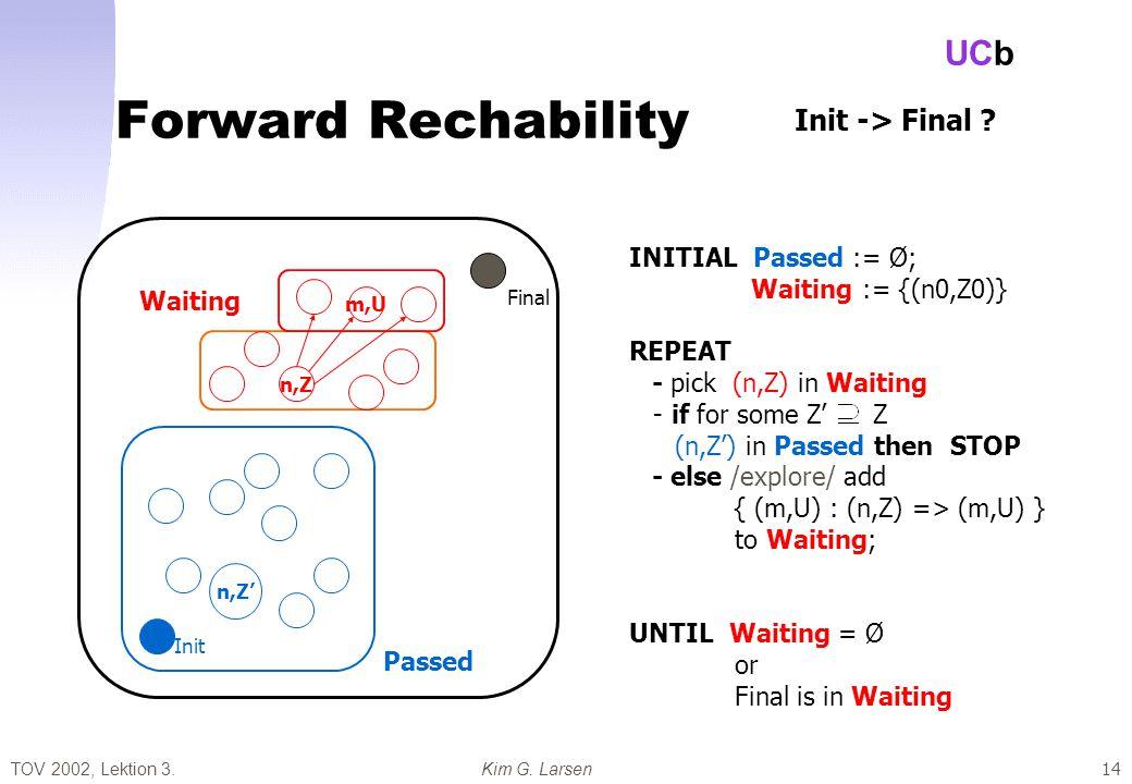 TOV 2002, Lektion 3.Kim G. Larsen UCb 14 Forward Rechability Passed Waiting Final Init n,Z INITIAL Passed := Ø; Waiting := {(n0,Z0)} REPEAT - pick (n,