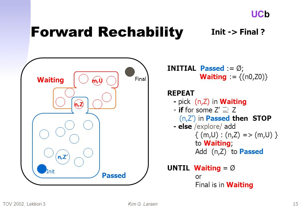 TOV 2002, Lektion 3.Kim G. Larsen UCb 15 Forward Rechability Passed Waiting Final Init INITIAL Passed := Ø; Waiting := {(n0,Z0)} REPEAT - pick (n,Z) i