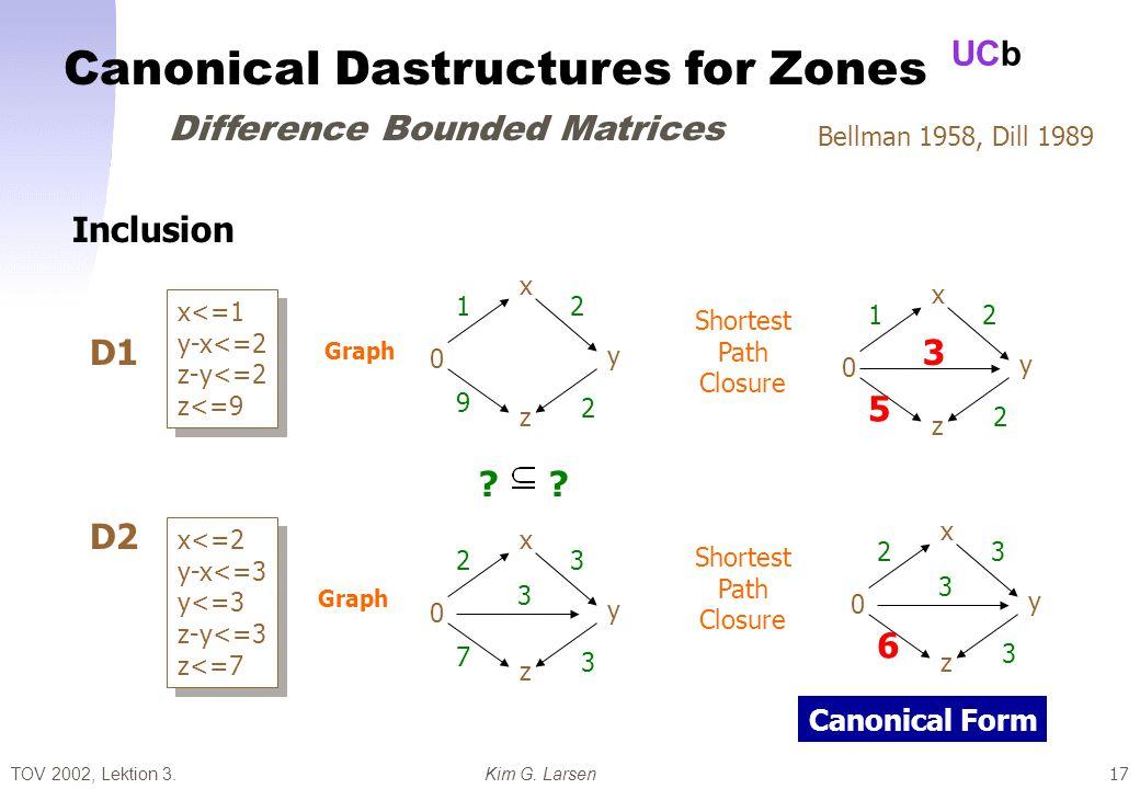 TOV 2002, Lektion 3.Kim G. Larsen UCb 17 Bellman 1958, Dill 1989 x<=1 y-x<=2 z-y<=2 z<=9 x<=1 y-x<=2 z-y<=2 z<=9 x<=2 y-x<=3 y<=3 z-y<=3 z<=7 x<=2 y-x