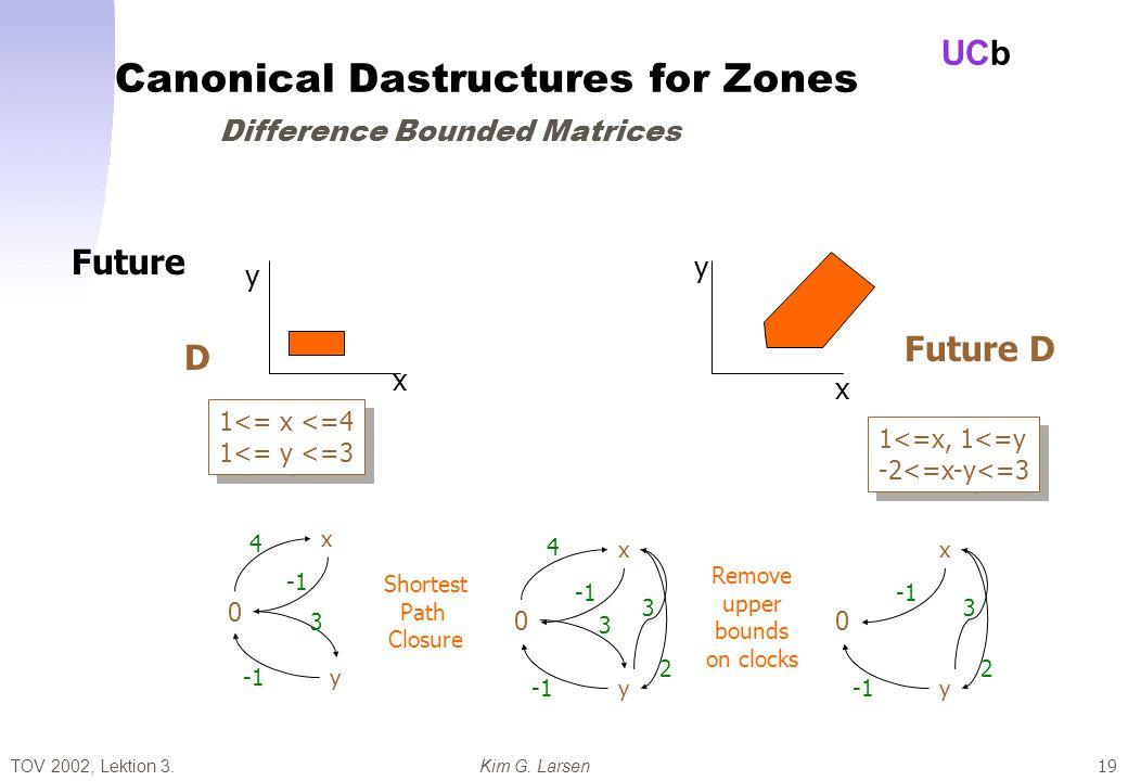 TOV 2002, Lektion 3.Kim G. Larsen UCb 19 1<= x <=4 1<= y <=3 1<= x <=4 1<= y <=3 D Future x y x y Future D 0 y x 4 3 Shortest Path Closure Remove uppe
