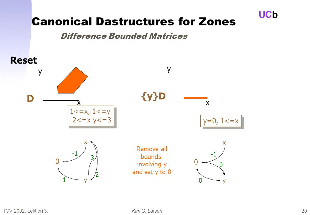TOV 2002, Lektion 3.Kim G. Larsen UCb 20 Canonical Dastructures for Zones Difference Bounded Matrices x y D 1<=x, 1<=y -2<=x-y<=3 1<=x, 1<=y -2<=x-y<=