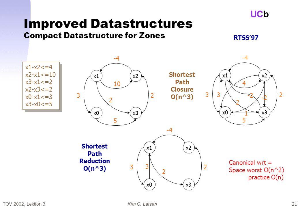 TOV 2002, Lektion 3.Kim G. Larsen UCb 21 Improved Datastructures Compact Datastructure for Zones x1-x2<=4 x2-x1<=10 x3-x1<=2 x2-x3<=2 x0-x1<=3 x3-x0<=