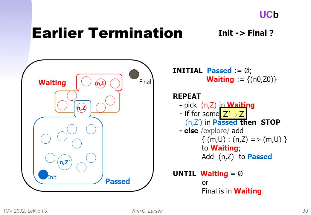 TOV 2002, Lektion 3.Kim G. Larsen UCb 30 Earlier Termination Passed Waiting Final Init INITIAL Passed := Ø; Waiting := {(n0,Z0)} REPEAT - pick (n,Z) i