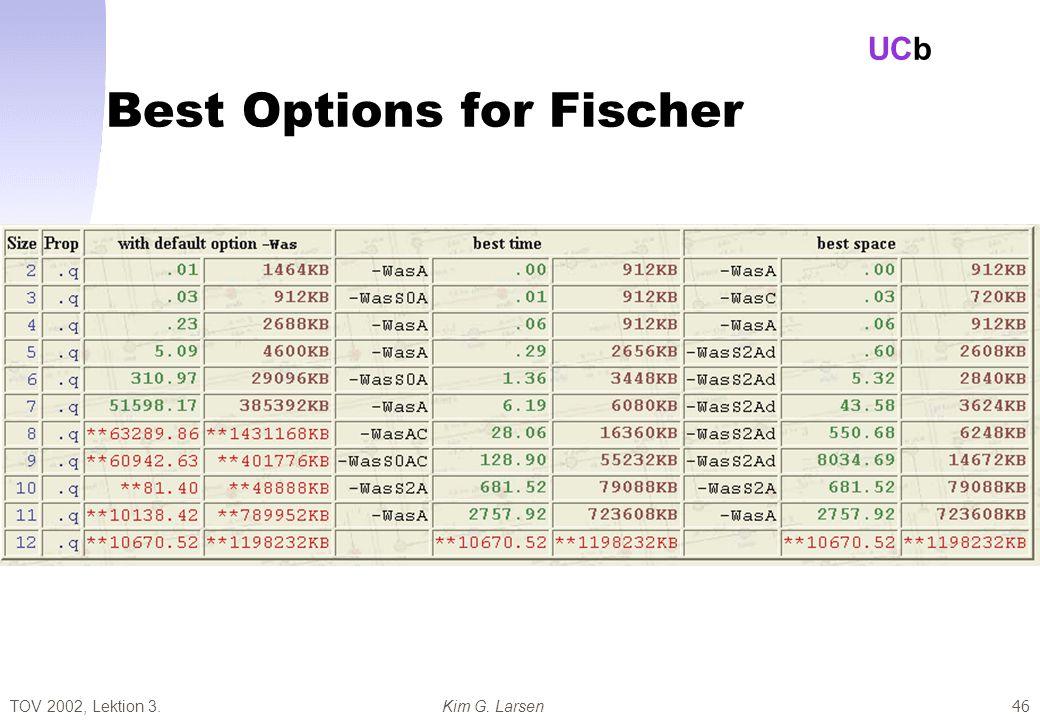 TOV 2002, Lektion 3.Kim G. Larsen UCb 46 Best Options for Fischer