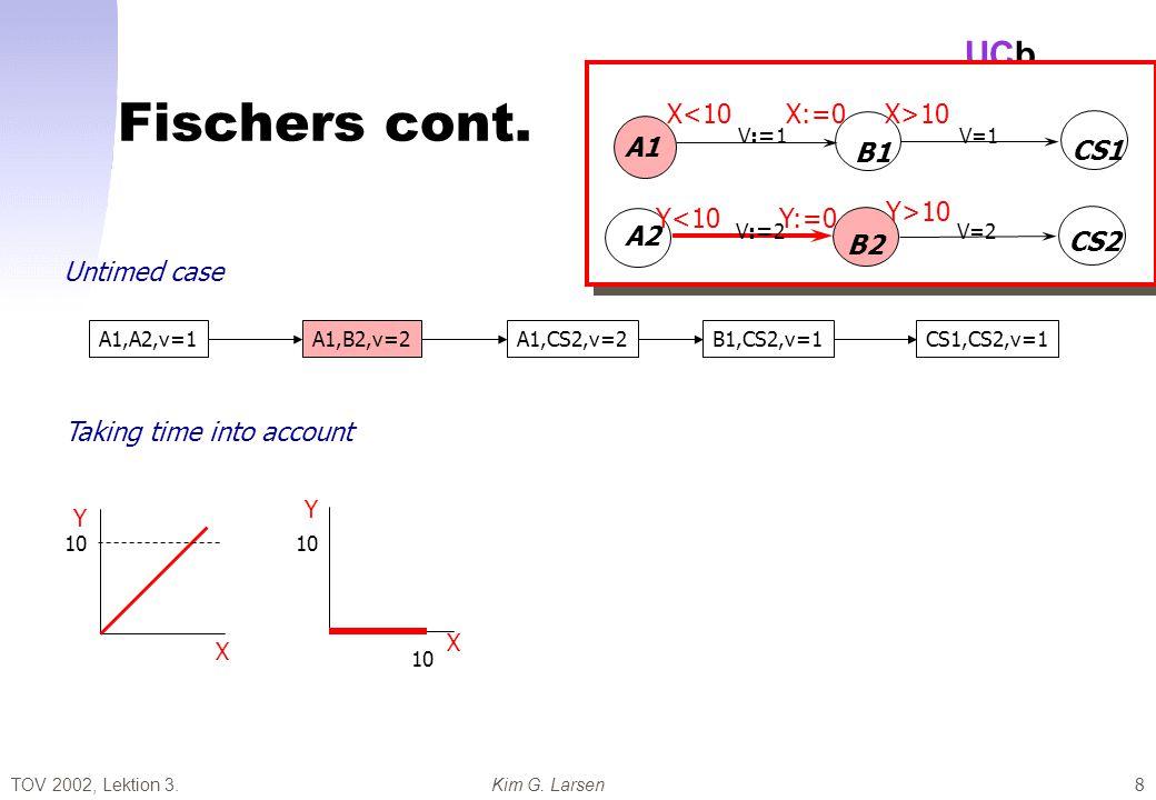 TOV 2002, Lektion 3.Kim G. Larsen UCb 8 Fischers cont.