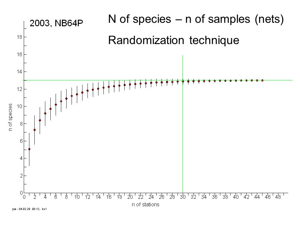 N of species – n of samples (nets) Randomization technique