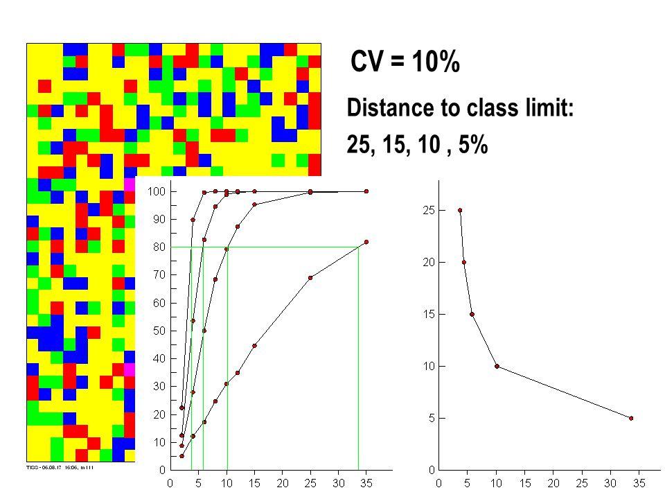 CV = 10% Distance to class limit: 25, 15, 10, 5%