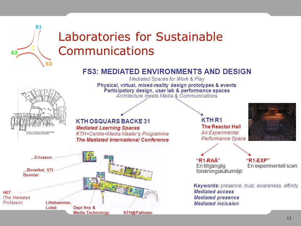 11 Laboratories for Sustainable Communications FS3: MEDIATED ENVIRONMENTS AND DESIGN Mediated Spaces for Work & Play Physical, virtual, mixed-reality design prototypes & events Participatory design, user lab & performance spaces Architecture meets Media & Communications KTH R1 The Reactor Hall An Experimental Performance Space KTH OSQUARS BACKE 31 Mediated Learning Spaces KTH+Centre+Media Master's Programme The Mediated International Conference Keywords: presence, trust, awareness, affinity Mediated access Mediated presence Mediated inclusion R1-RAÄ R1-EXP En tillgänglig En experimentell scen forskningskulturmiljö...Boverket, VTI Bonnier Lillehammer, Luleå KTH@Pakistan Dept fms & Media Technology...Ericsson HIIT (The Mediated Professor)