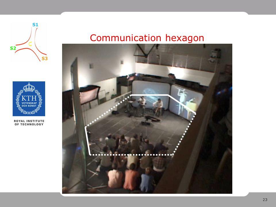 23 Communication hexagon