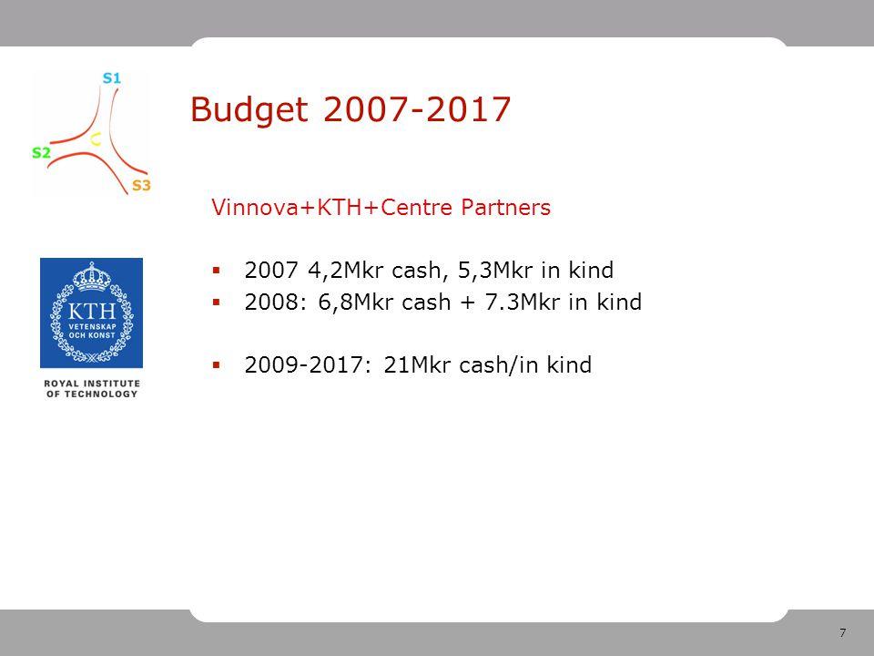7 Budget 2007-2017 Vinnova+KTH+Centre Partners  2007 4,2Mkr cash, 5,3Mkr in kind  2008: 6,8Mkr cash + 7.3Mkr in kind  2009-2017: 21Mkr cash/in kind