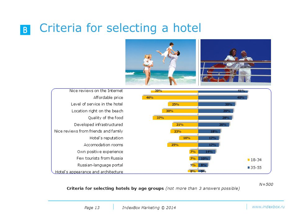 IndexBox Marketing © 2014 www.indexbox.ru Criteria for selecting a hotel Page 13 Criteria for selecting hotels by age groups (not more than 3 answers possible) N=500