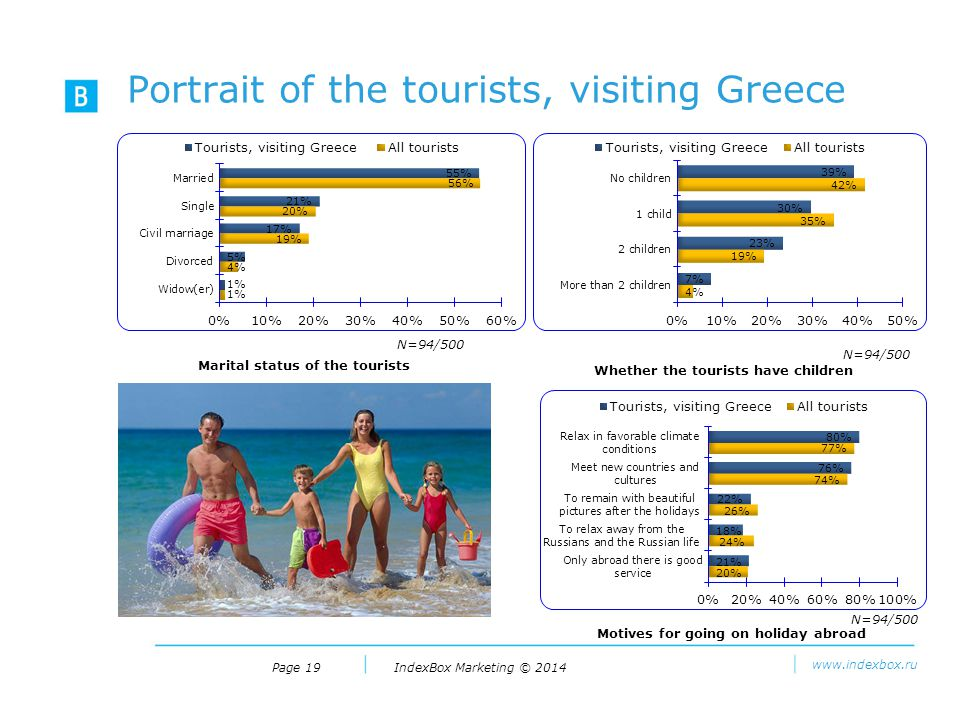 IndexBox Marketing © 2014 www.indexbox.ru Portrait of the tourists, visiting Greece Page 19 Marital status of the tourists N=94/500 Whether the tourists have children N=94/500 Motives for going on holiday abroad N=94/500