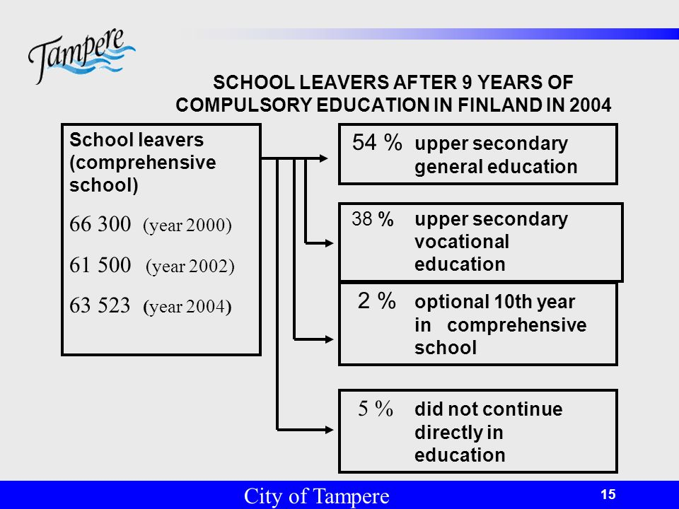 © Tampereen kaupunki 15 SCHOOL LEAVERS AFTER 9 YEARS OF COMPULSORY EDUCATION IN FINLAND IN 2004 School leavers (comprehensive school) 66 300 (year 2000) 61 500 (year 2002) 63 523 (year 2004) 2 % optional 10th year in comprehensive school 38 % upper secondary vocational education 54 % upper secondary general education 5 % did not continue directly in education City of Tampere