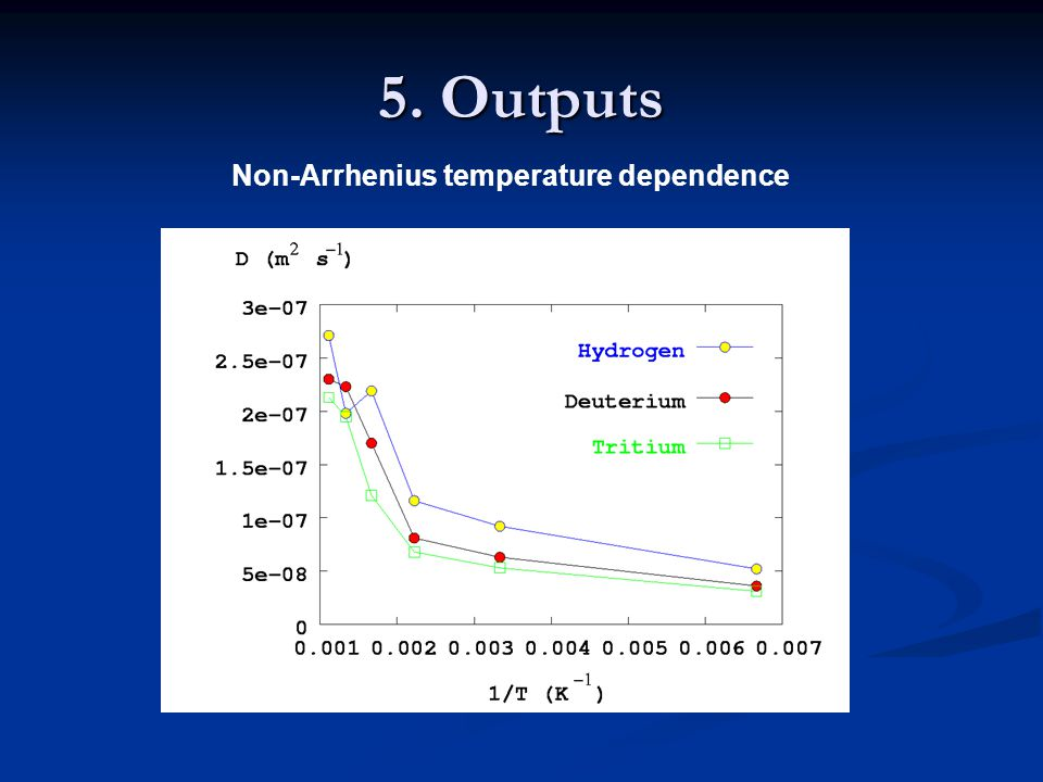 Non-Arrhenius temperature dependence 5. Outputs