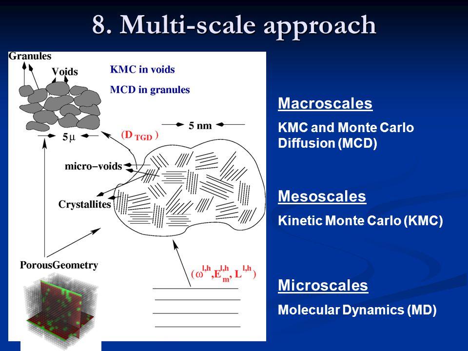 Microscales Molecular Dynamics (MD) Mesoscales Kinetic Monte Carlo (KMC) Macroscales KMC and Monte Carlo Diffusion (MCD) 8.