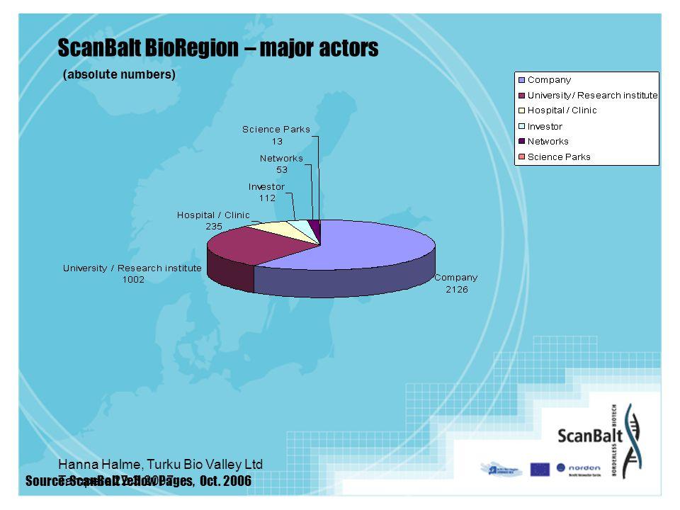 Hanna Halme, Turku Bio Valley Ltd Tampere 22.3.2007 ScanBalt BioRegion – major actors Source: ScanBalt Yellow Pages, Oct.