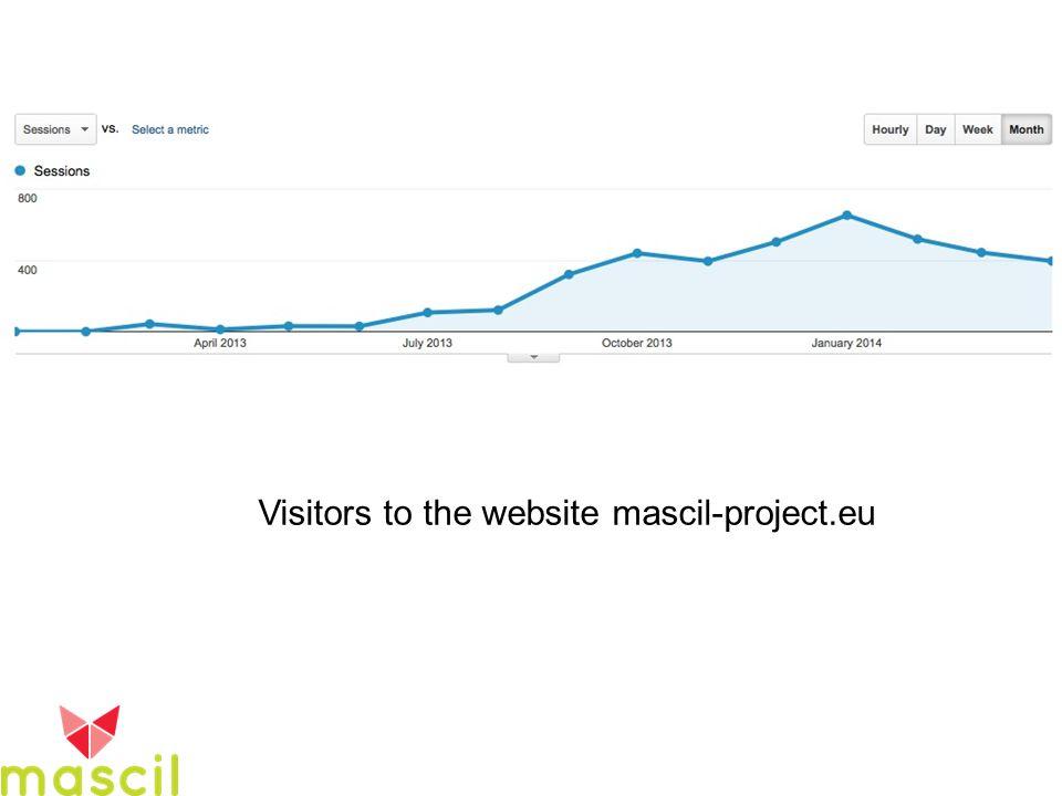 Visitors to the website mascil-project.eu