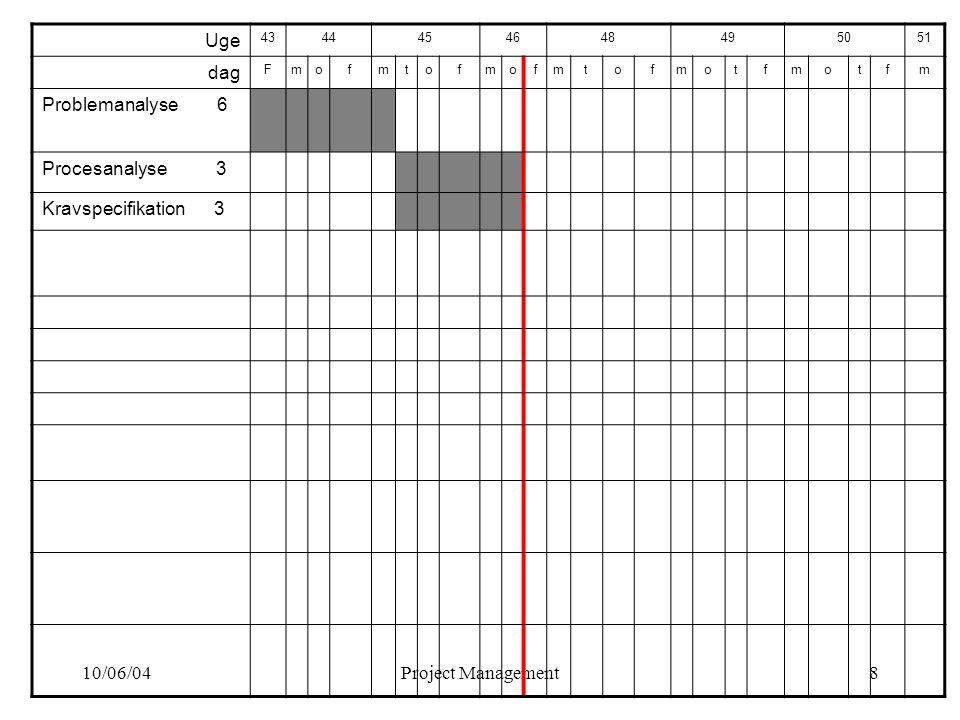 10/06/04Project Management8 Uge 4344454648495051 dag Fmofmtofmofmtofmotfmotfm Problemanalyse 6 Procesanalyse 3 Kravspecifikation 3