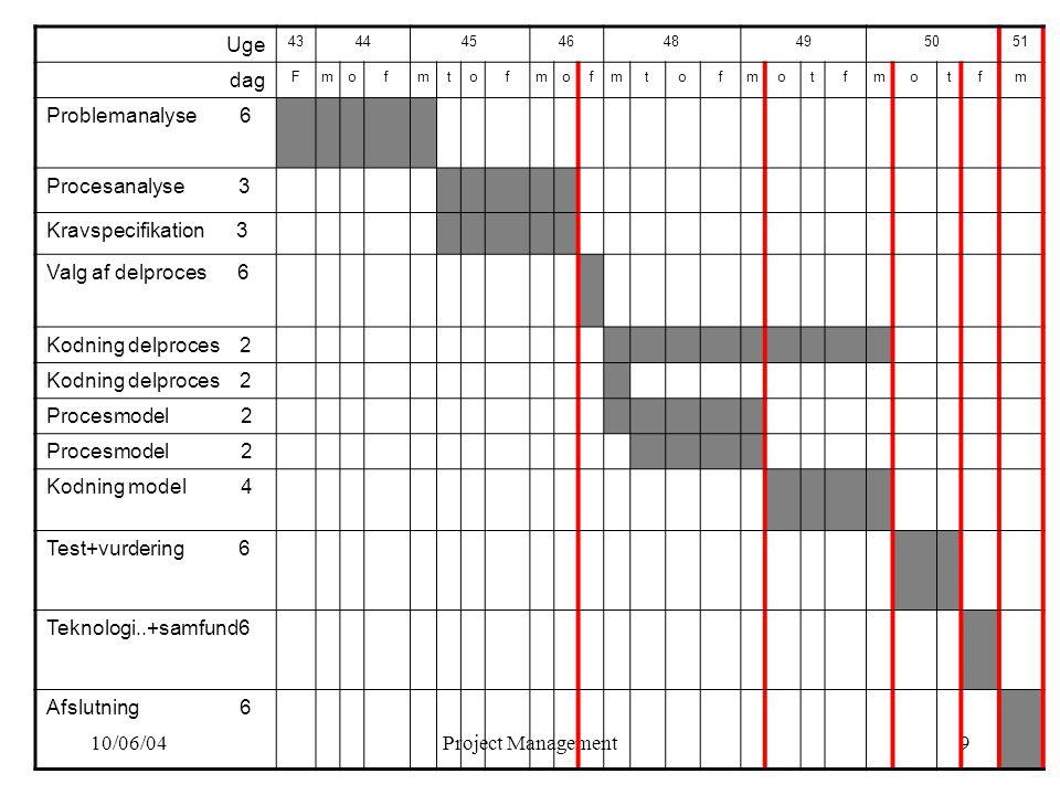 10/06/04Project Management9 Uge 4344454648495051 dag Fmofmtofmofmtofmotfmotfm Problemanalyse 6 Procesanalyse 3 Kravspecifikation 3 Valg af delproces 6 Kodning delproces 2 Procesmodel 2 Kodning model 4 Test+vurdering 6 Teknologi..+samfund6 Afslutning 6