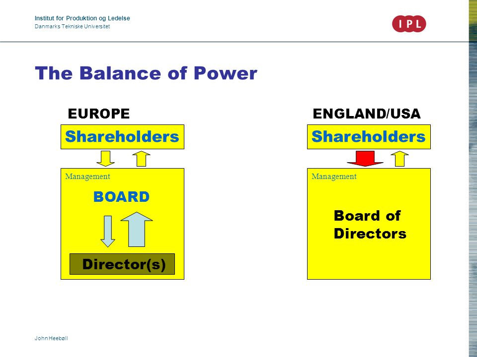 Institut for Produktion og Ledelse Danmarks Tekniske Universitet John Heebøll The Balance of Power EUROPE Alliance between board and directors => stability and long-term objectives.