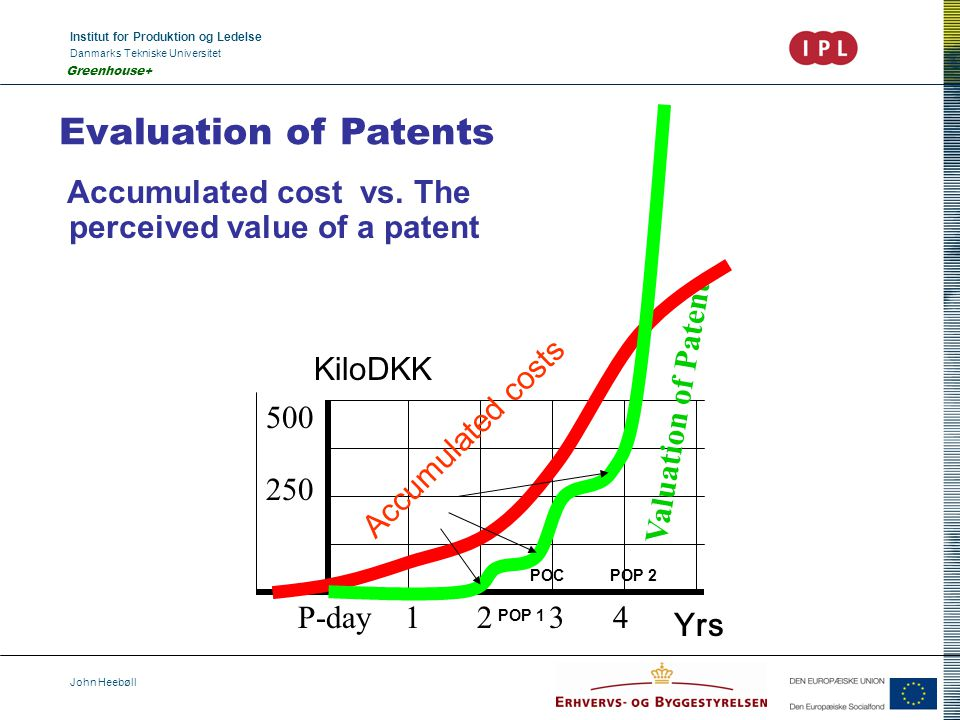 Institut for Produktion og Ledelse Danmarks Tekniske Universitet John Heebøll Greenhouse+ Evaluation of Patents Accumulated cost vs. The perceived val