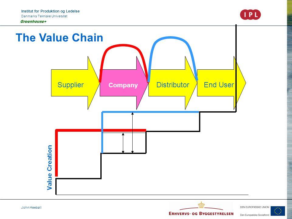 Institut for Produktion og Ledelse Danmarks Tekniske Universitet John Heebøll Greenhouse+ The Value Chain Supplier Company Distributor End User Value