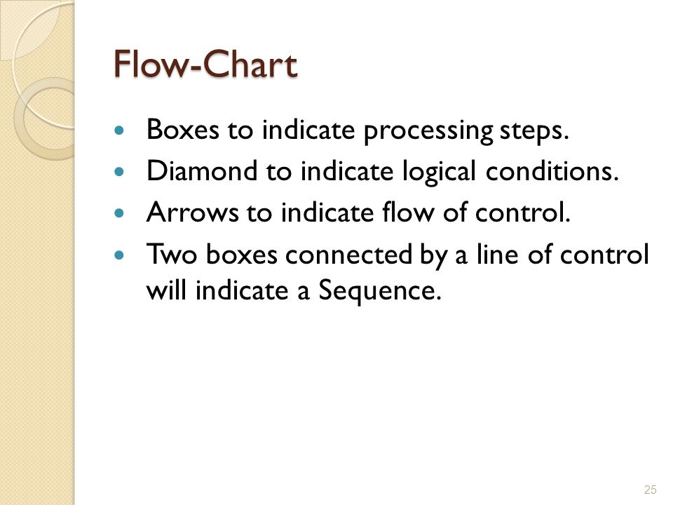 Flow-Chart Boxes to indicate processing steps. Diamond to indicate logical conditions. Arrows to indicate flow of control. Two boxes connected by a li