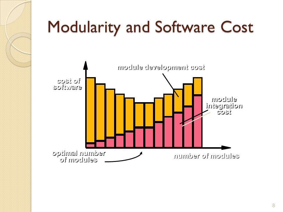 Modularity and Software Cost 8 optimal number of modules of modules cost of cost of software software number of modules moduleintegrationcost module d