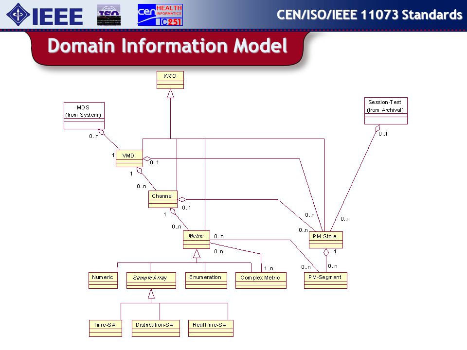 Domain Information Model CEN/ISO/IEEE 11073 Standards