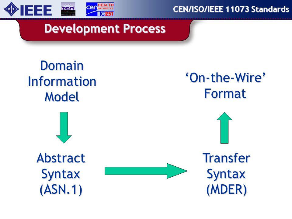 Development Process CEN/ISO/IEEE 11073 Standards Domain Information Model Abstract Syntax (ASN.1) Transfer Syntax (MDER) 'On-the-Wire'Format