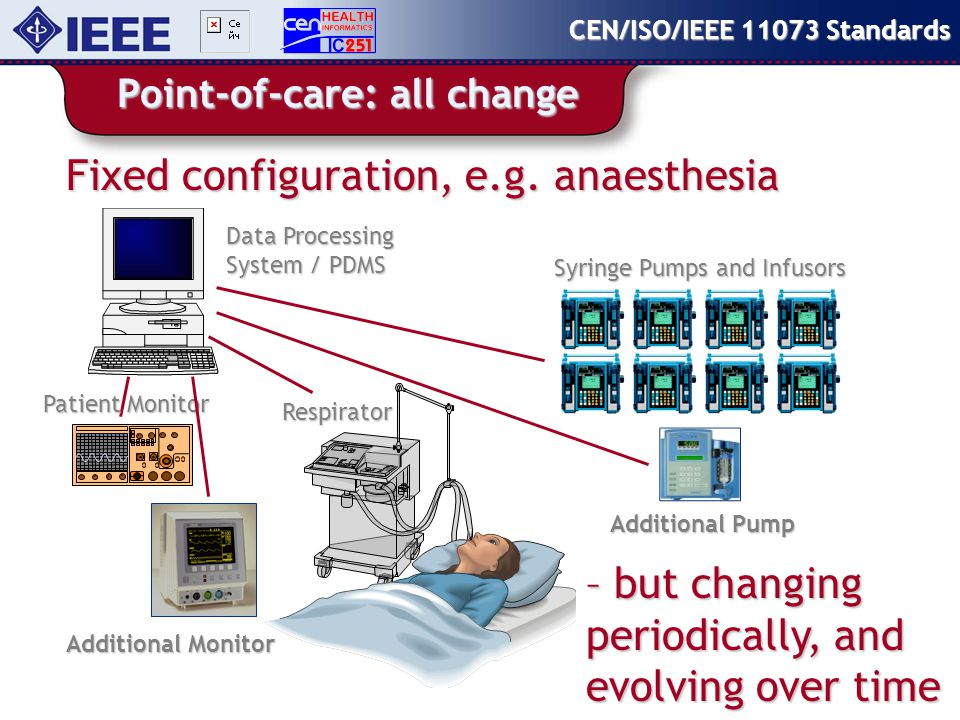 11073-5xxxx content CEN/ISO/IEEE 11073 Standards Internetworking Support 11073.5xxxx 11073 Agent Device 11073 Manager System 11073.3xxxx Transport Patient Monitor Device Manager Infusion Pump Ventilator Pulse-Oximeter Examples:LAN Access Points, Wired-to-Wireless Transport Gateways 11073 Agent Device 11073 Manager System 11073.5xxxx Internetworking 11073.3xxxx Transport 11073.3xxxx Transport