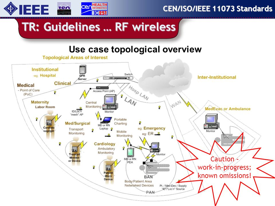TR: Guidelines … RF wireless CEN/ISO/IEEE Standards Use case topological overview Caution – work-in-progress; known omissions!