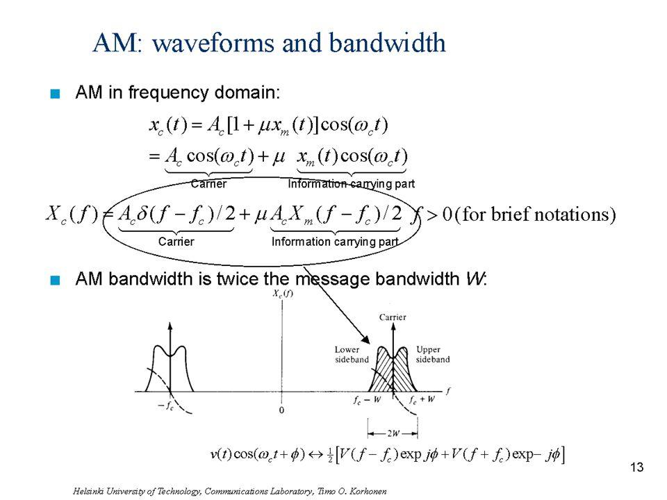 Helsinki University of Technology, Communications Laboratory, Timo O. Korhonen 14 AM: waveforms and bandwidth n AM in frequency domain: n AM bandwidth