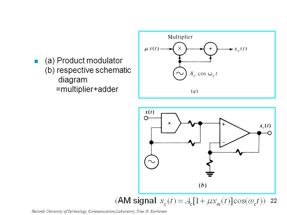 Helsinki University of Technology, Communications Laboratory, Timo O. Korhonen 22 n (a) Product modulator (b) respective schematic diagram =multiplier