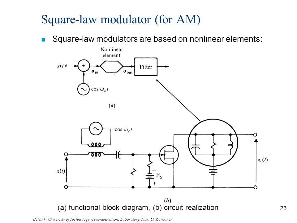 Helsinki University of Technology, Communications Laboratory, Timo O. Korhonen 23 Square-law modulator (for AM) n Square-law modulators are based on n