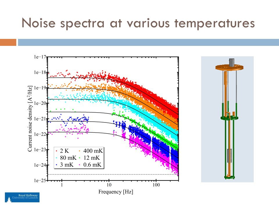 Noise spectra at various temperatures
