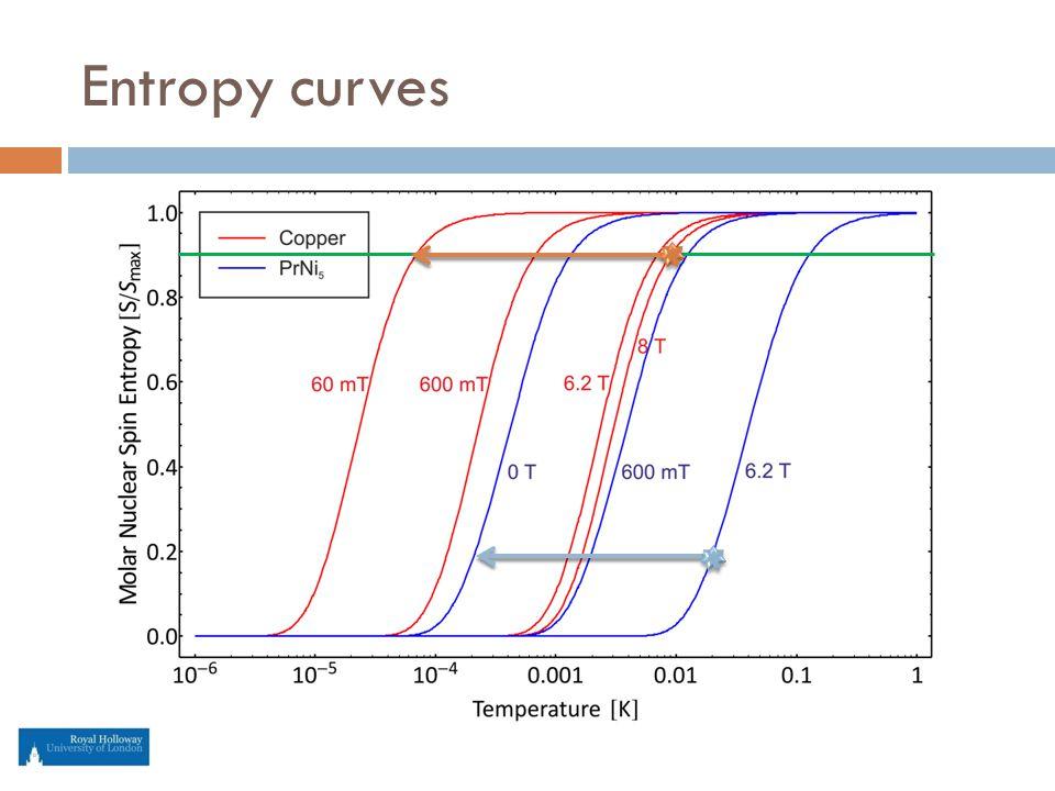 Entropy curves