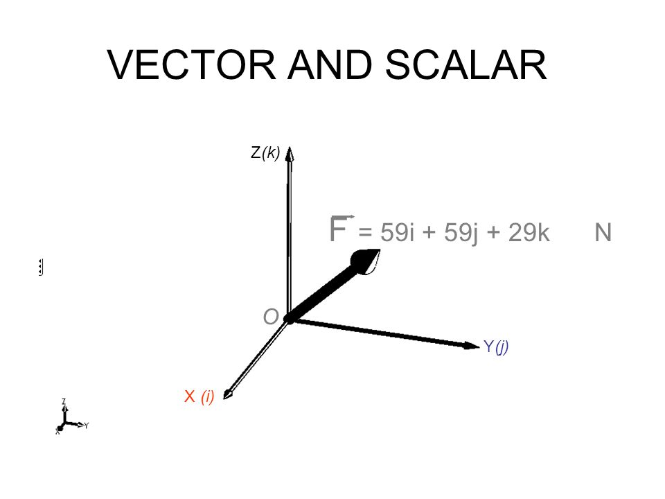 VECTOR AND SCALAR X (i) Z(k) Y(j) F = 59i + 59j + 29kN O