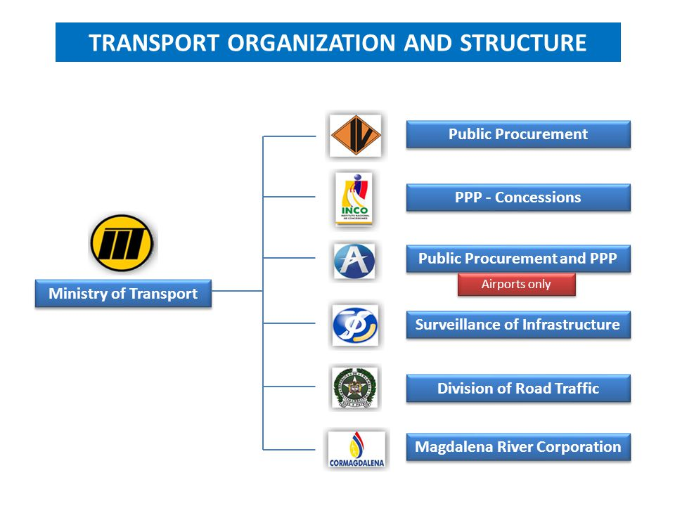 Ministry of Transport Public Procurement PPP - Concessions Public Procurement and PPP Surveillance of Infrastructure Division of Road Traffic Magdalen