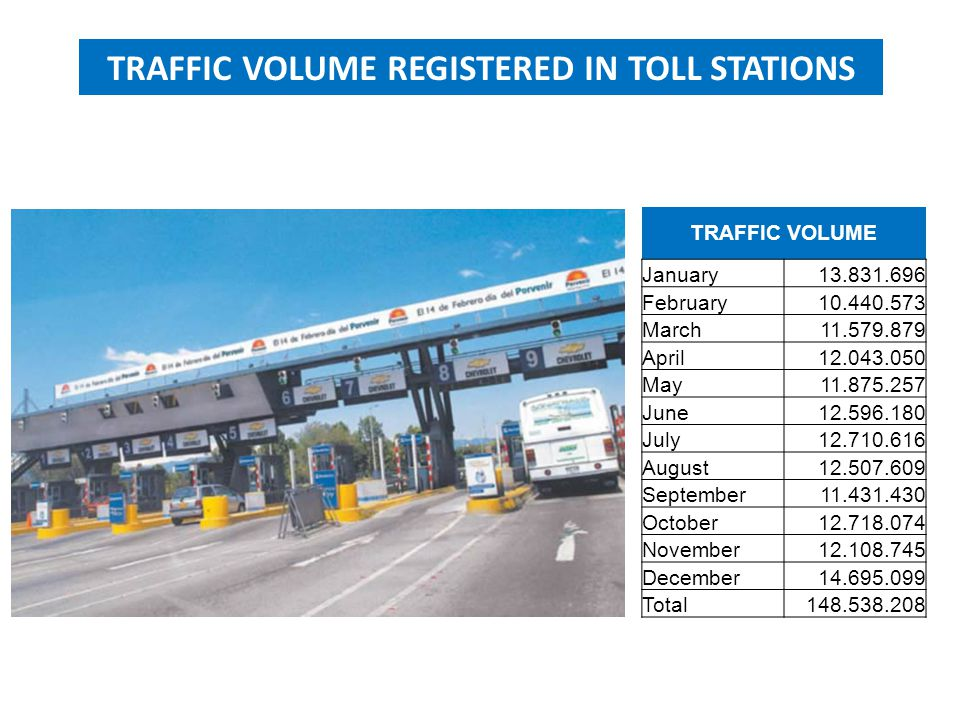 TRAFFIC VOLUME January13.831.696 February10.440.573 March11.579.879 April12.043.050 May11.875.257 June12.596.180 July12.710.616 August12.507.609 Septe