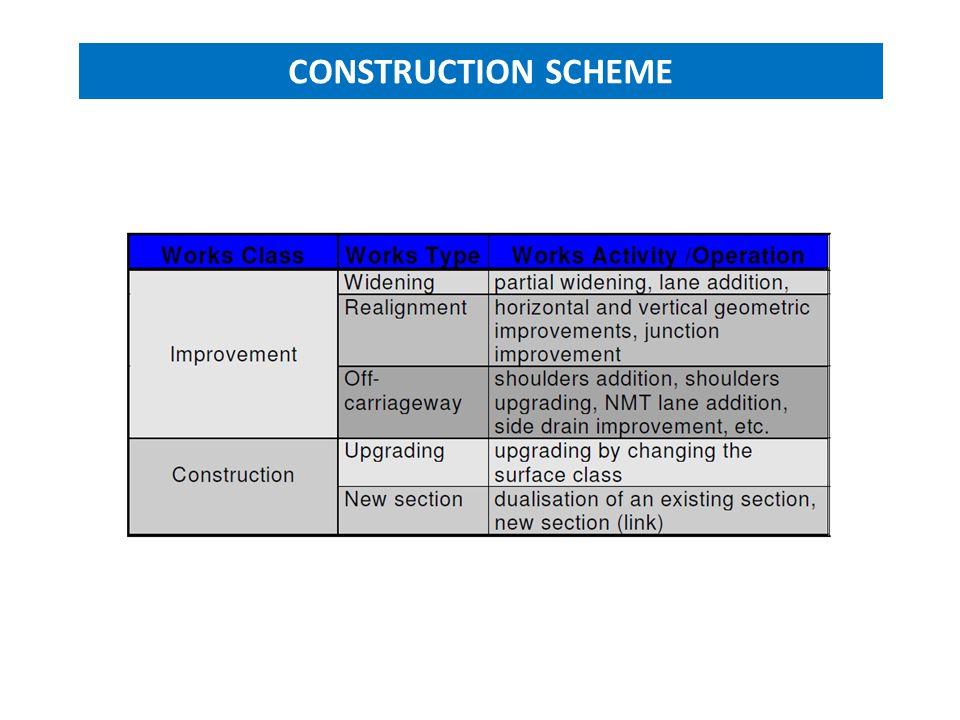 CONSTRUCTION SCHEME
