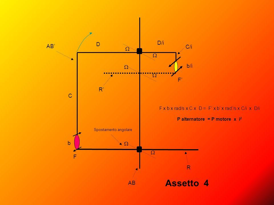 AB' F F' C C/i D D/i b b/i       AB R R' Spostamento angolare Assetto 4 F x b x rad/s x C x D = F' x b' x rad'/s x C/i x D/i P alternatore = P m