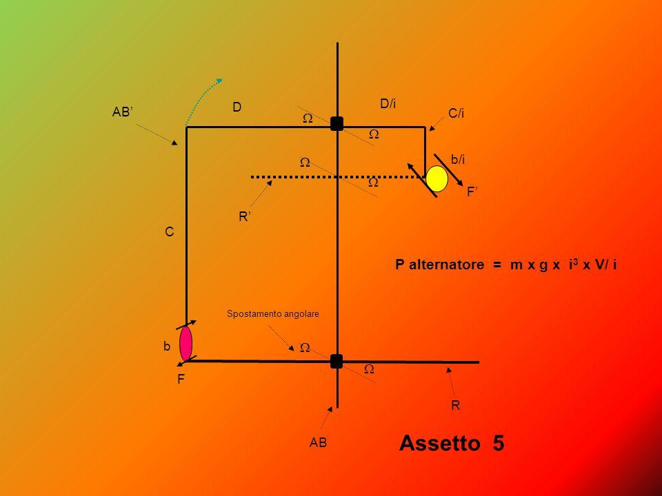 AB' F F' C C/i D D/i b b/i       AB R R' Spostamento angolare Assetto 5 P alternatore = m x g x i 3 x V/ i