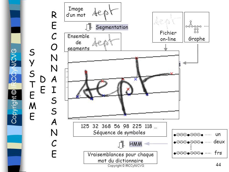 Copyright © IRCCyN/CVG 44 Segmentation Ensemble de segments Séquence de segments orientés et de levers-posés de stylo Extraction de caractéristiques Q